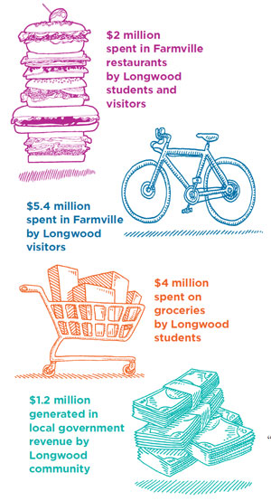 $2 million spent in Farmville restaurants by Longwood students and visitors, $5.4 million spent in Farmville by Longwood visitors, $4 million spent on groceries by Longwood students, $1.2 million generated in local government revenue by Longwood community